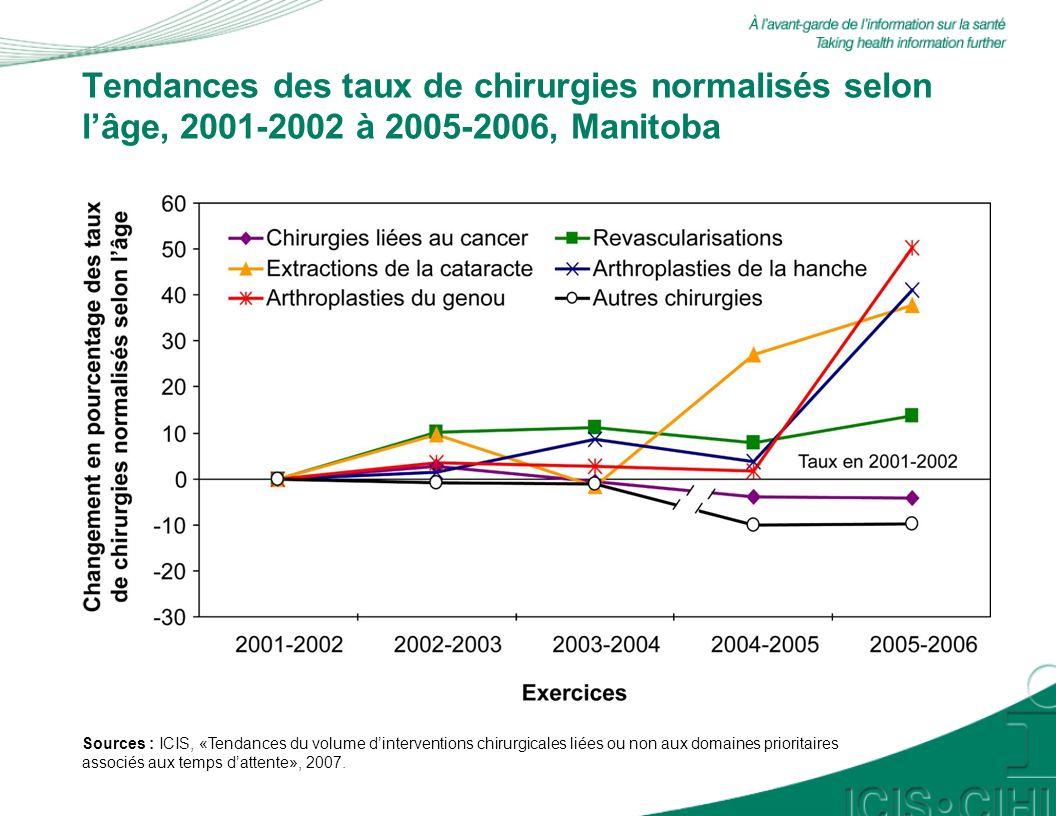 Tendances des taux de chirurgies normalisés selon lâge, 2001-2002 à 2005-2006, Ontario Sources : ICIS, «Tendances du volume dinterventions chirurgicales liées ou non aux domaines prioritaires associés aux temps dattente», 2007.