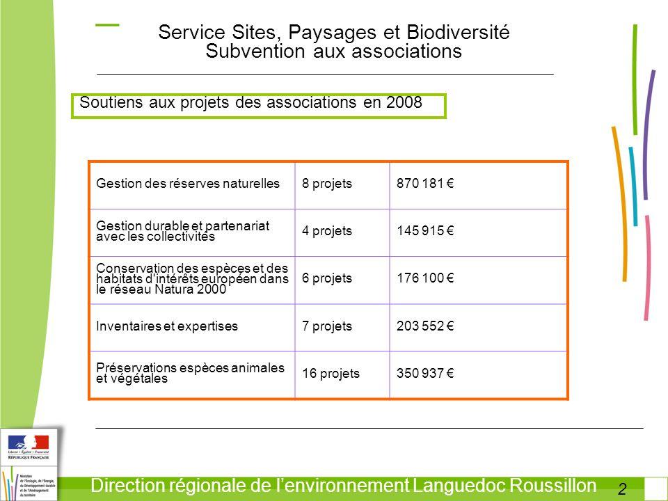 2 Direction régionale de lenvironnement Languedoc Roussillon Service Sites, Paysages et Biodiversité Subvention aux associations Soutiens aux projets des associations en 2008 Gestion des réserves naturelles8 projets870 181 Gestion durable et partenariat avec les collectivités 4 projets145 915 Conservation des espèces et des habitats d intérêts européen dans le réseau Natura 2000 6 projets176 100 Inventaires et expertises7 projets203 552 Préservations espèces animales et végétales 16 projets350 937