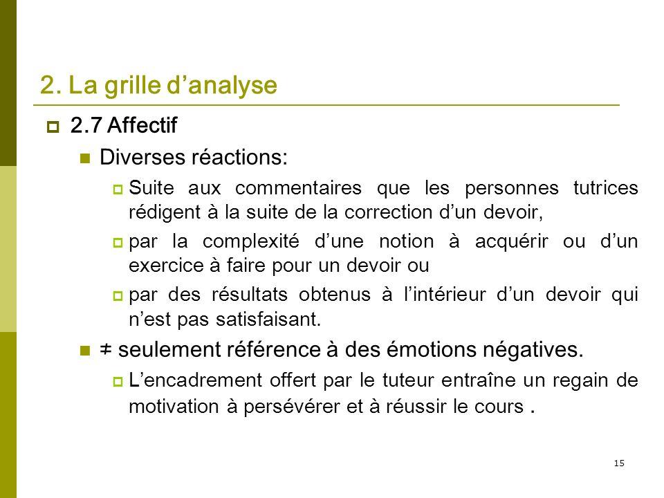 15 2. La grille danalyse 2.7 Affectif Diverses réactions: Suite aux commentaires que les personnes tutrices rédigent à la suite de la correction dun d