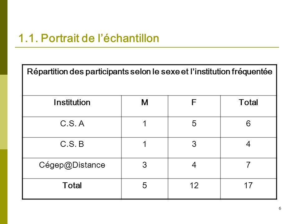 6 1.1. Portrait de léchantillon Répartition des participants selon le sexe et linstitution fréquentée InstitutionMFTotal C.S. A156 C.S. B134 Cégep@Dis