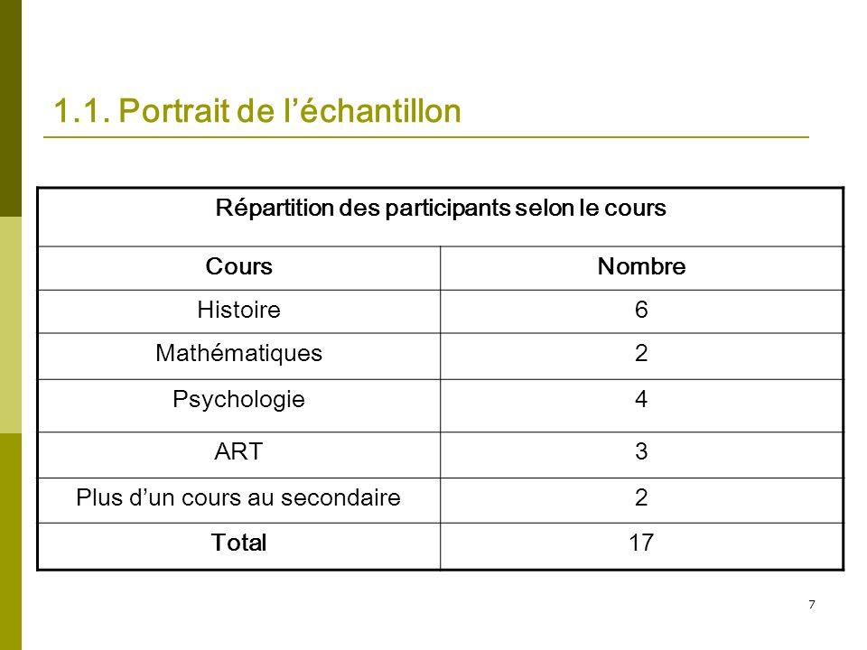 7 1.1. Portrait de léchantillon Répartition des participants selon le cours CoursNombre Histoire6 Mathématiques2 Psychologie4 ART3 Plus dun cours au s