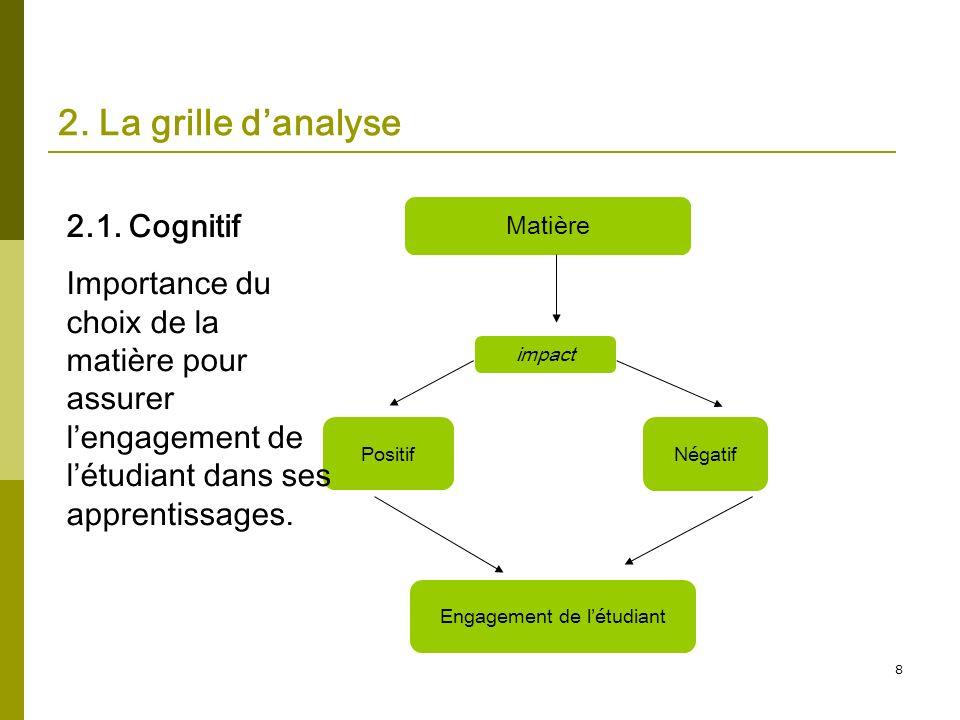 8 2. La grille danalyse Matière Positif Engagement de létudiant impactNégatif 2.1. Cognitif Importance du choix de la matière pour assurer lengagement