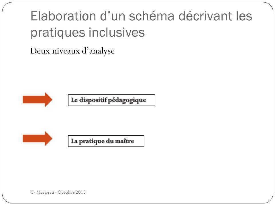 Elaboration dun schéma décrivant les pratiques inclusives C- Marpeau - Octobre 2013 Deux niveaux danalyse