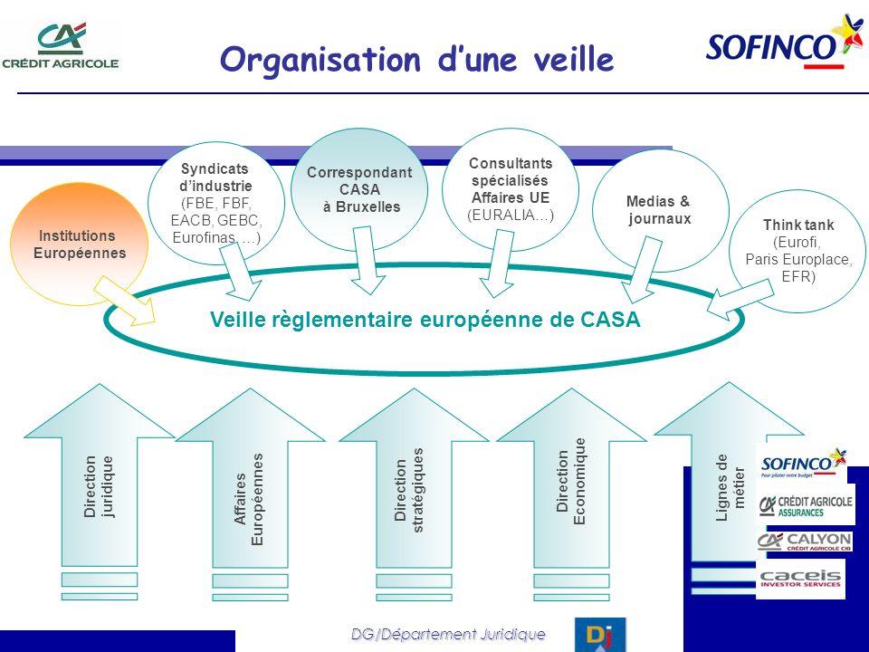 Organisation dune veille Veille règlementaire européenne de CASA Direction juridique Affaires Européennes Direction stratégiques Direction Economique
