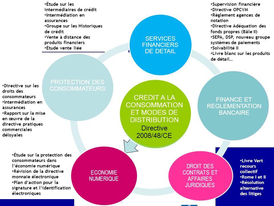 DG/Département Juridique Étude sur les intermédiaires de crédit Intermédiation en assurances Groupe sur les Historiques de crédit Vente à distance des