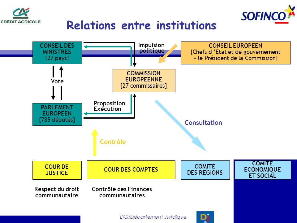 DG/Département Juridique Relations entre institutions PARLEMENT EUROPEEN [785 députés] COMMISSION EUROPEENNE [27 commissaires] COUR DE JUSTICE Respect