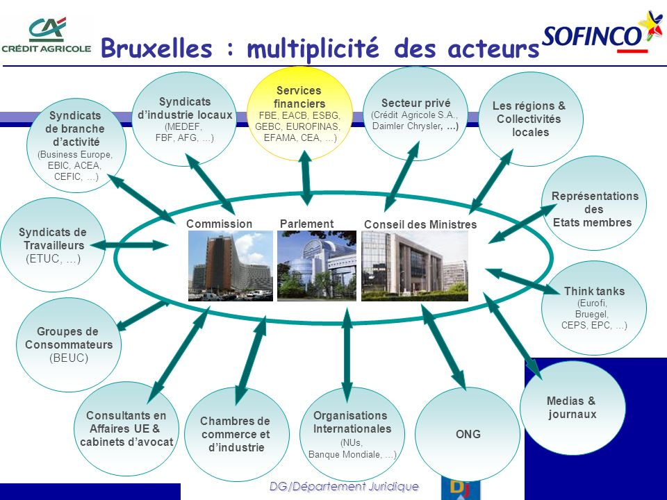 DG/Département Juridique Bruxelles : multiplicité des acteurs CommissionParlement Conseil des Ministres Services financiers FBE, EACB, ESBG, GEBC, EUR