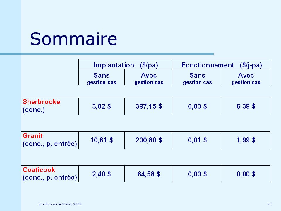 Sherbrooke le 3 avril 200323 Sommaire
