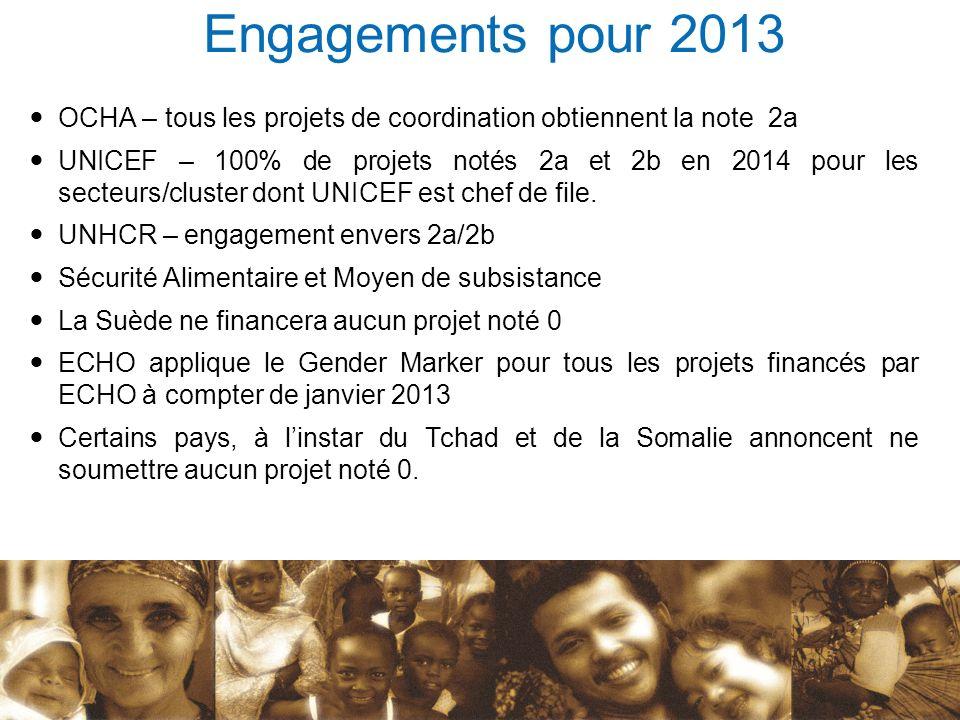 OCHA – tous les projets de coordination obtiennent la note 2a UNICEF – 100% de projets notés 2a et 2b en 2014 pour les secteurs/cluster dont UNICEF es