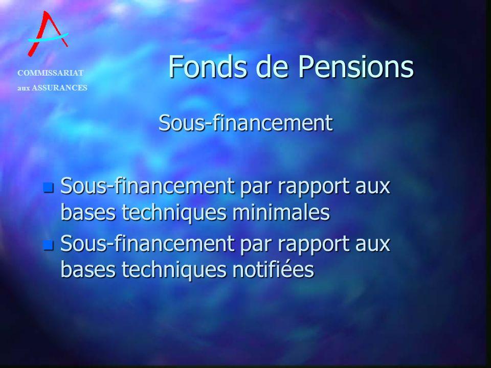 COMMISSARIAT aux ASSURANCES Fonds de Pensions Sous-financement n Sous-financement par rapport aux bases techniques minimales n Sous-financement par ra