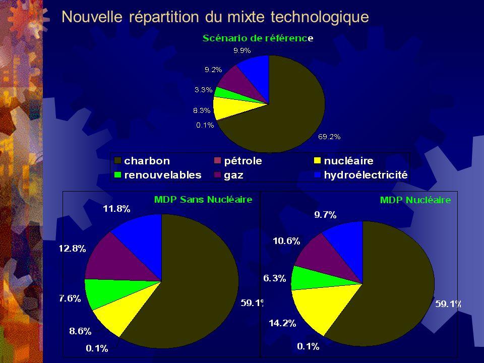 Nouvelle répartition du mixte technologique