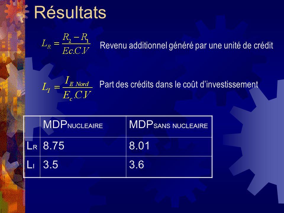 Résultats MDP NUCLEAIRE MDP SANS NUCLEAIRE LRLR 8.758.01 LILI 3.53.6 Revenu additionnel généré par une unité de crédit Part des crédits dans le coût dinvestissement