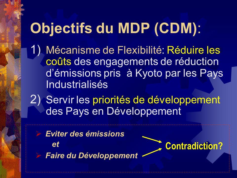 Eviter des émissions et Faire du Développement Objectifs du MDP (CDM): 1) Mécanisme de Flexibilité: Réduire les coûts des engagements de réduction démissions pris à Kyoto par les Pays Industrialisés 2) Servir les priorités de développement des Pays en Développement Contradiction