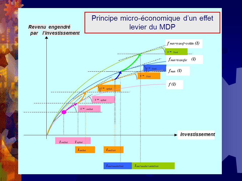 f mes+transf+credits (I) r =i North Revenuengendré parlinvestissement i i r = Nord I i r = Nord r = optSud f (I) i i I r = optSud I optSud r = réelSud I realSud f mes (I) f mes+transfer (I) mes+transferNord I mes+transfer+créditsNord I Investissement f mes+transf+crédits (I) r = Nord Principe micro-économique dun effet levier du MDP