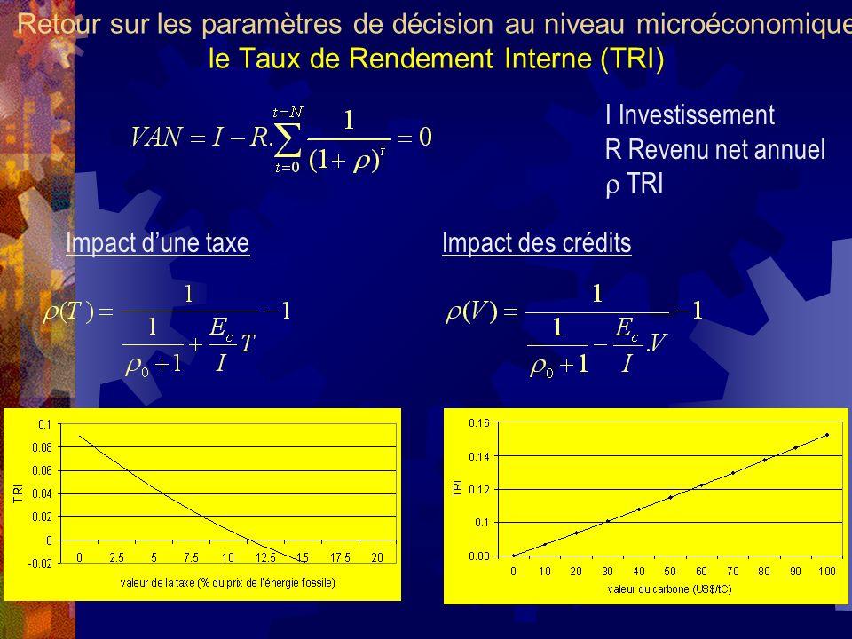 Retour sur les paramètres de décision au niveau microéconomique le Taux de Rendement Interne (TRI) Impact dune taxeImpact des crédits I Investissement R Revenu net annuel TRI
