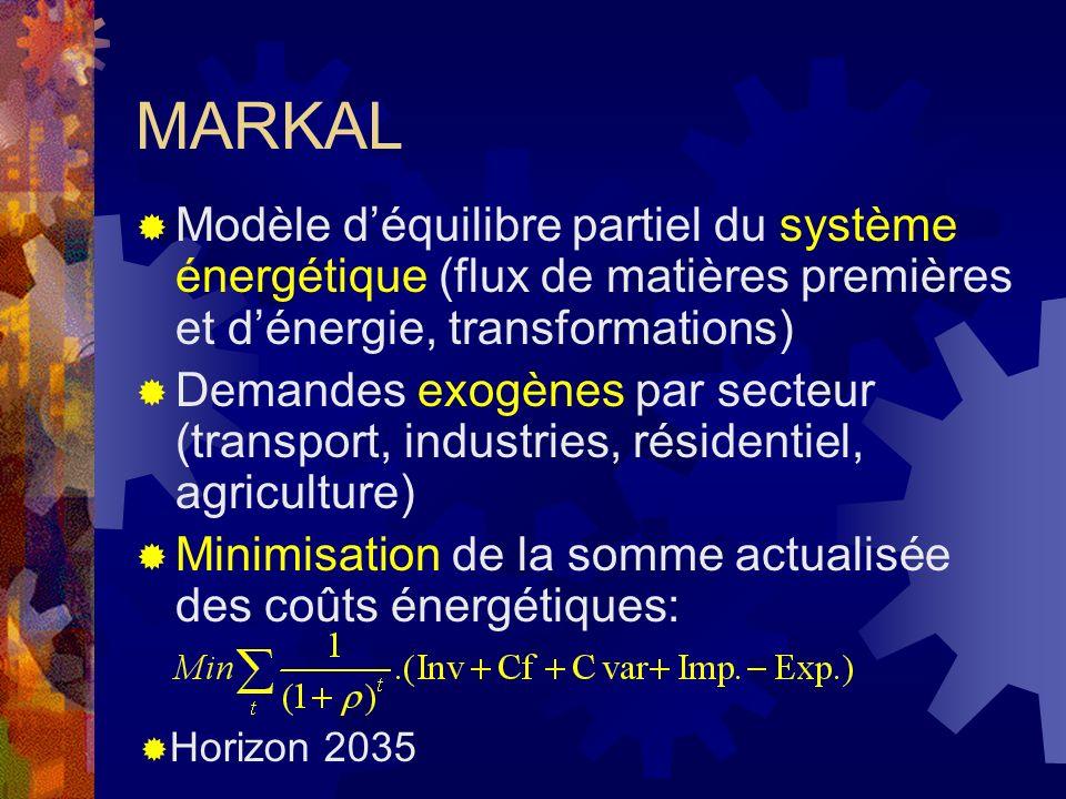 MARKAL Modèle déquilibre partiel du système énergétique (flux de matières premières et dénergie, transformations) Demandes exogènes par secteur (transport, industries, résidentiel, agriculture) Minimisation de la somme actualisée des coûts énergétiques: Horizon 2035