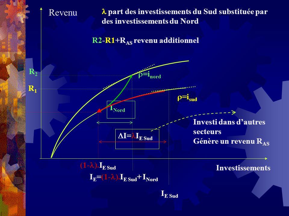 =i nord =i sud (1- ).I E Sud I E =(1- ).I E Sud + I Nord I= I E Sud I Nord Investi dans dautres secteurs Génère un revenu R AS Investissements R1R1 R2R2 Revenu part des investissements du Sud substituée par des investissements du Nord R2-R1+R AS revenu additionnel I E Sud