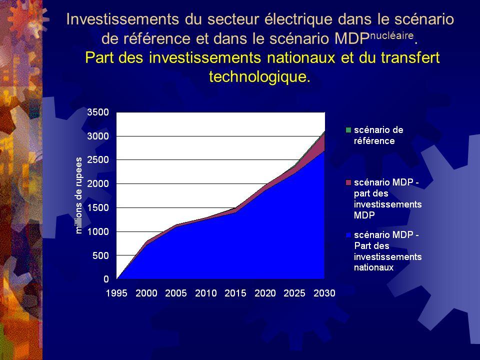 Investissements du secteur électrique dans le scénario de référence et dans le scénario MDP nucléaire.