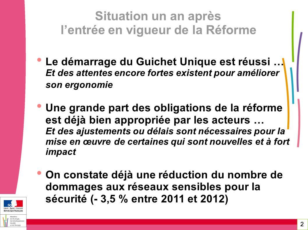 2 Situation un an après lentrée en vigueur de la Réforme Le démarrage du Guichet Unique est réussi … Et des attentes encore fortes existent pour améli