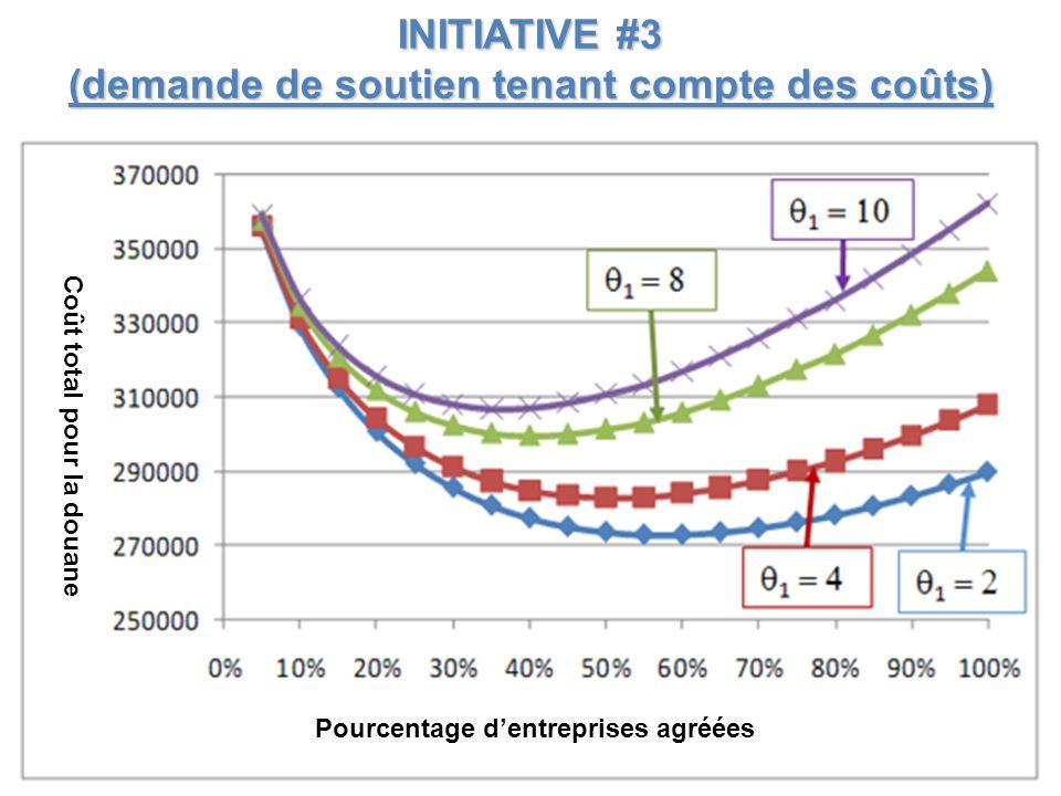 INITIATIVE #3 (demande de soutien tenant compte des coûts) Coût total pour la douane Pourcentage dentreprises agréées