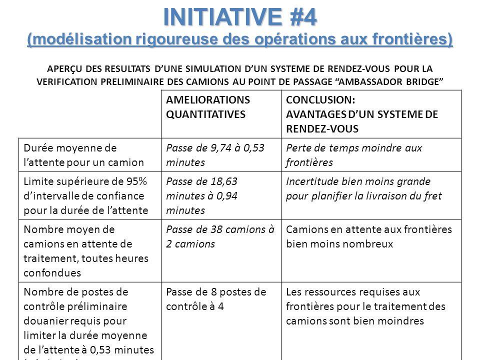INITIATIVE #4 (modélisation rigoureuse des opérations aux frontières) APERÇU DES RESULTATS DUNE SIMULATION DUN SYSTEME DE RENDEZ-VOUS POUR LA VERIFICATION PRELIMINAIRE DES CAMIONS AU POINT DE PASSAGE AMBASSADOR BRIDGE AMELIORATIONS QUANTITATIVES CONCLUSION: AVANTAGES DUN SYSTEME DE RENDEZ-VOUS Durée moyenne de lattente pour un camion Passe de 9,74 à 0,53 minutes Perte de temps moindre aux frontières Limite supérieure de 95% dintervalle de confiance pour la durée de lattente Passe de 18,63 minutes à 0,94 minutes Incertitude bien moins grande pour planifier la livraison du fret Nombre moyen de camions en attente de traitement, toutes heures confondues Passe de 38 camions à 2 camions Camions en attente aux frontières bien moins nombreux Nombre de postes de contrôle préliminaire douanier requis pour limiter la durée moyenne de lattente à 0,53 minutes (c.à.d.