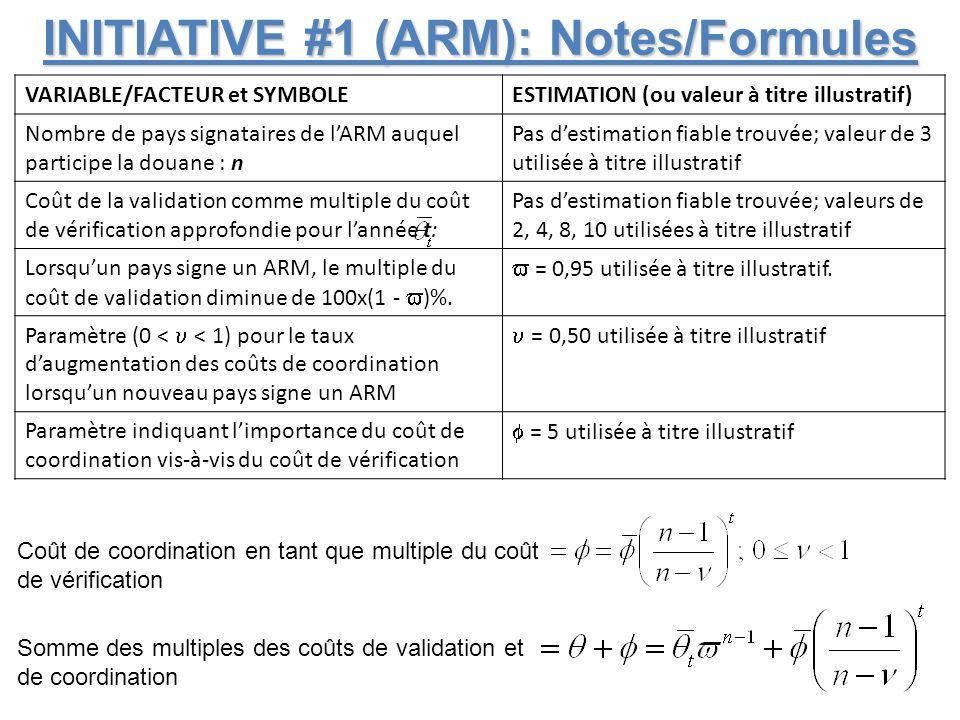 INITIATIVE #1 (ARM): Coût à terme A terme, lARM doit être considéré comme un forum permettant de déceler en permanence des mesures susceptibles de réduire les coûts Coûts douaniers de validation et de coordination des ARM Durée (t) en années 1 pays (pas dARM) 2 pays dans lARM 3 pays dans lARM 4 pays dans lARM 1 pays (pas dARM) 2 pays dans lARM 3 pays dans lARM 4 pays dans lARM