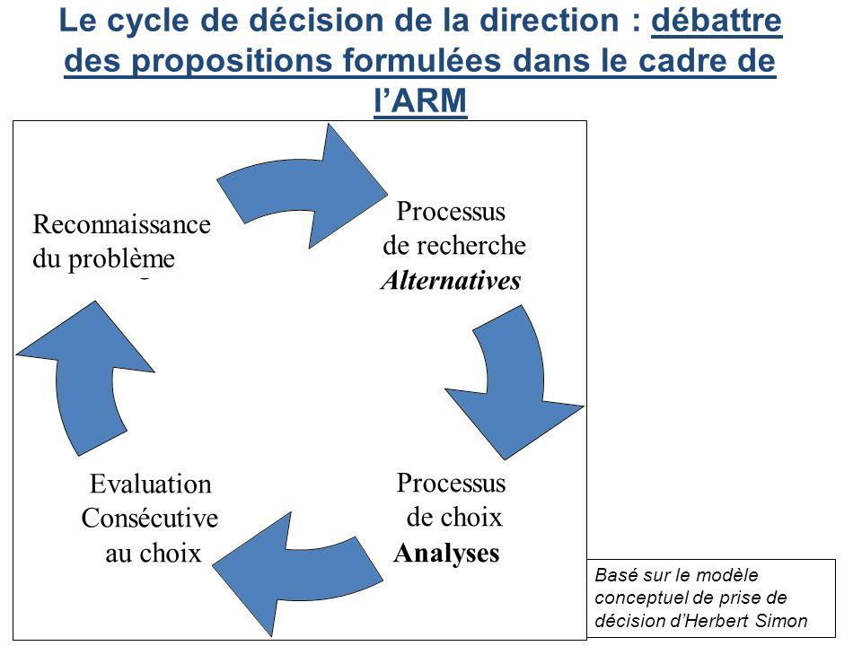 Le cycle de décision de la direction : débattre des propositions formulées dans le cadre de lARM Basé sur le modèle conceptuel de prise de décision dHerbert Simon Processus de recherche Alternatives Processus de choix Analyses Evaluation Consécutive au choix Problem Recognition Reconnaissance du problème