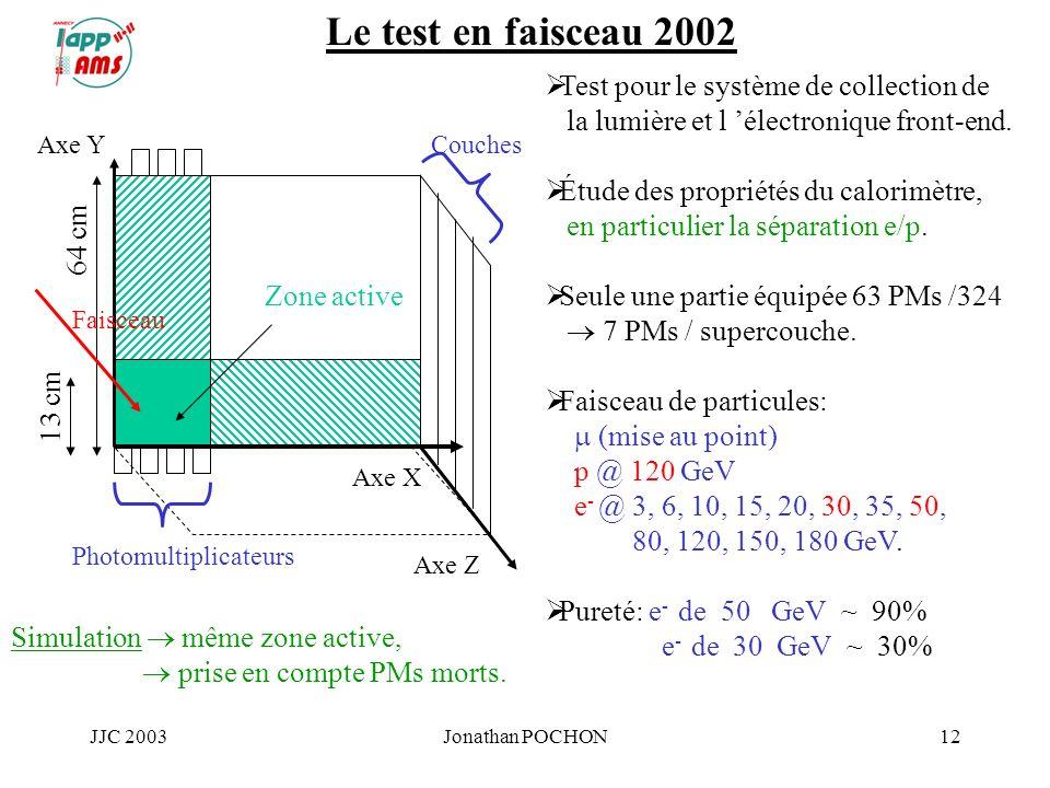 JJC 2003Jonathan POCHON12 Le test en faisceau 2002 13 cm 64 cm Test pour le système de collection de la lumière et l électronique front-end. Étude des