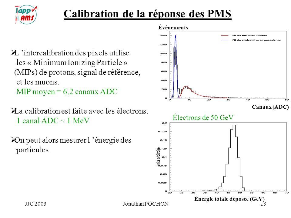 JJC 2003Jonathan POCHON13 Calibration de la réponse des PMS L intercalibration des pixels utilise les « Minimum Ionizing Particle » (MIPs) de protons,