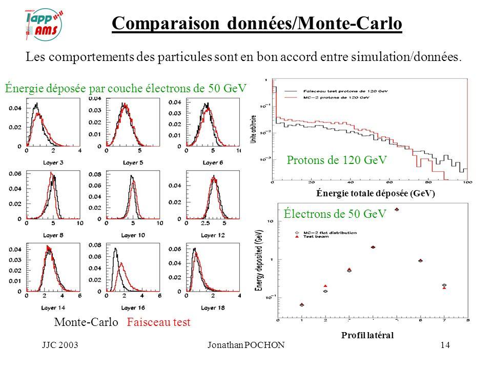 JJC 2003Jonathan POCHON14 Comparaison données/Monte-Carlo Les comportements des particules sont en bon accord entre simulation/données. Énergie déposé