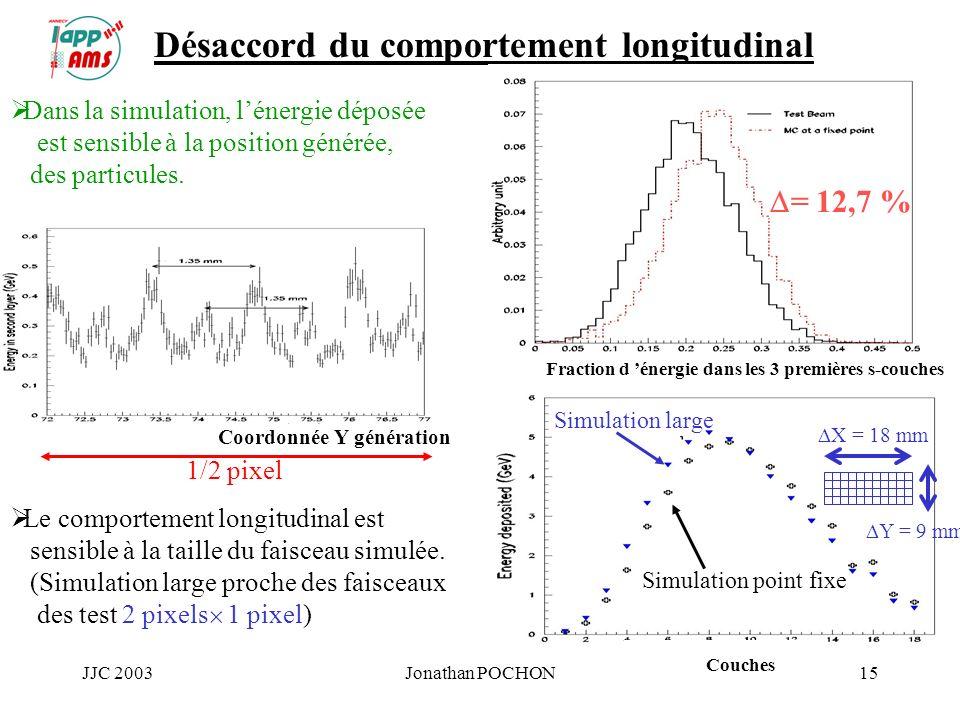JJC 2003Jonathan POCHON15 Dans la simulation, lénergie déposée est sensible à la position générée, des particules. Désaccord du comportement longitudi