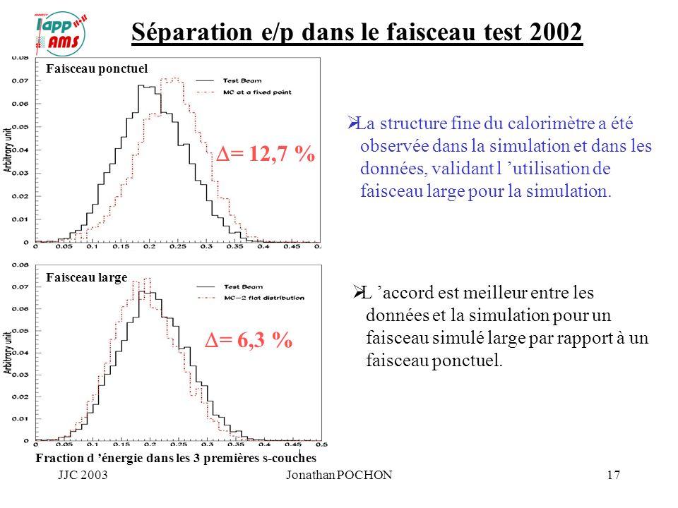 JJC 2003Jonathan POCHON17 L accord est meilleur entre les données et la simulation pour un faisceau simulé large par rapport à un faisceau ponctuel. S