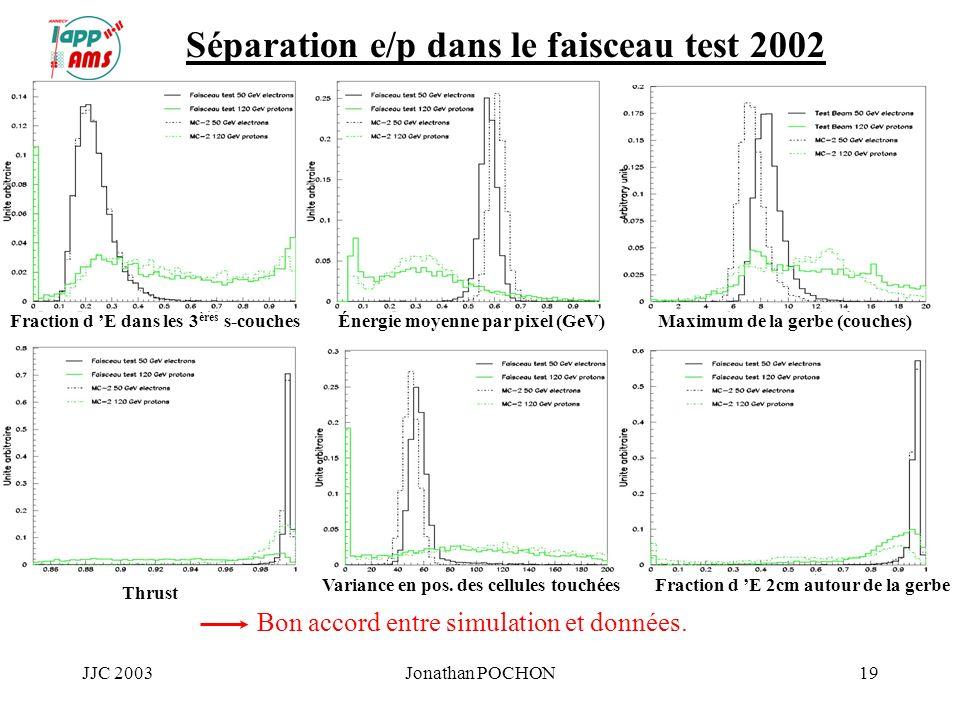 JJC 2003Jonathan POCHON19 Séparation e/p dans le faisceau test 2002 Fraction d E dans les 3 ères s-couchesÉnergie moyenne par pixel (GeV)Maximum de la