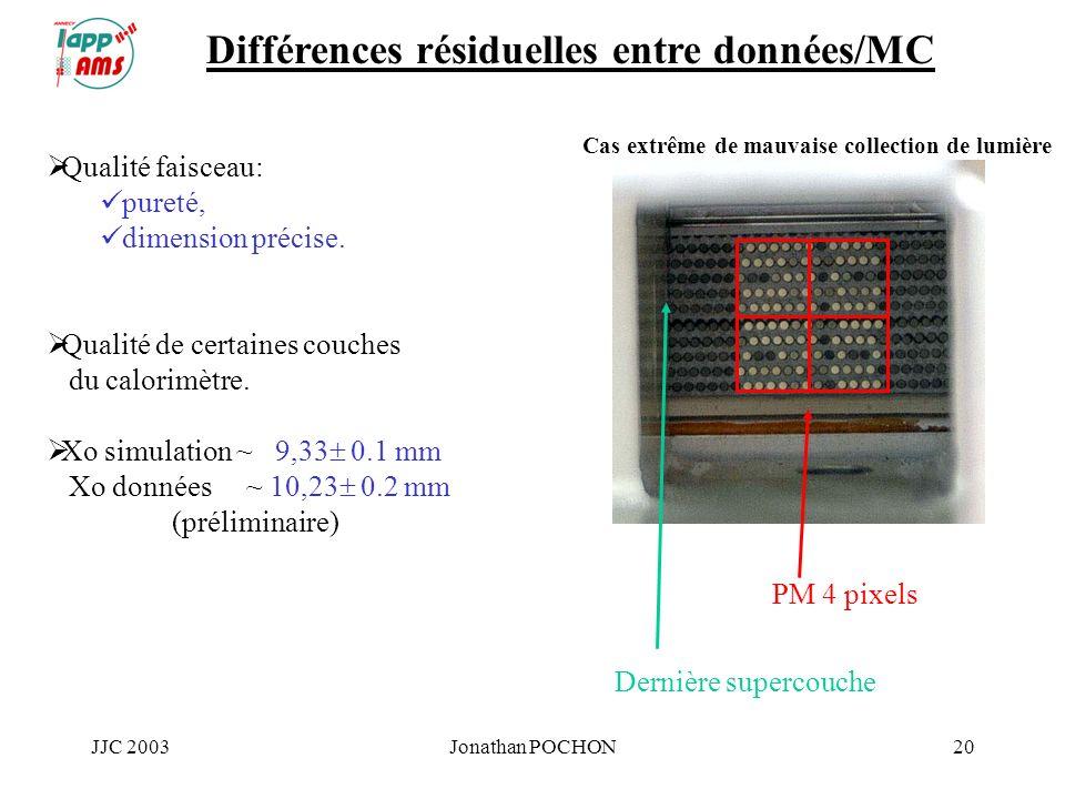 JJC 2003Jonathan POCHON20 Différences résiduelles entre données/MC Qualité faisceau: pureté, dimension précise. Qualité de certaines couches du calori