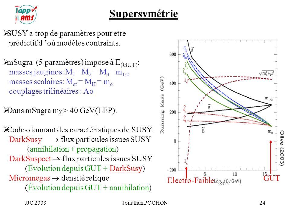 JJC 2003Jonathan POCHON24 Supersymétrie SUSY a trop de paramètres pour etre prédictif d où modèles contraints. mSugra (5 paramètres) impose à E (GUT )