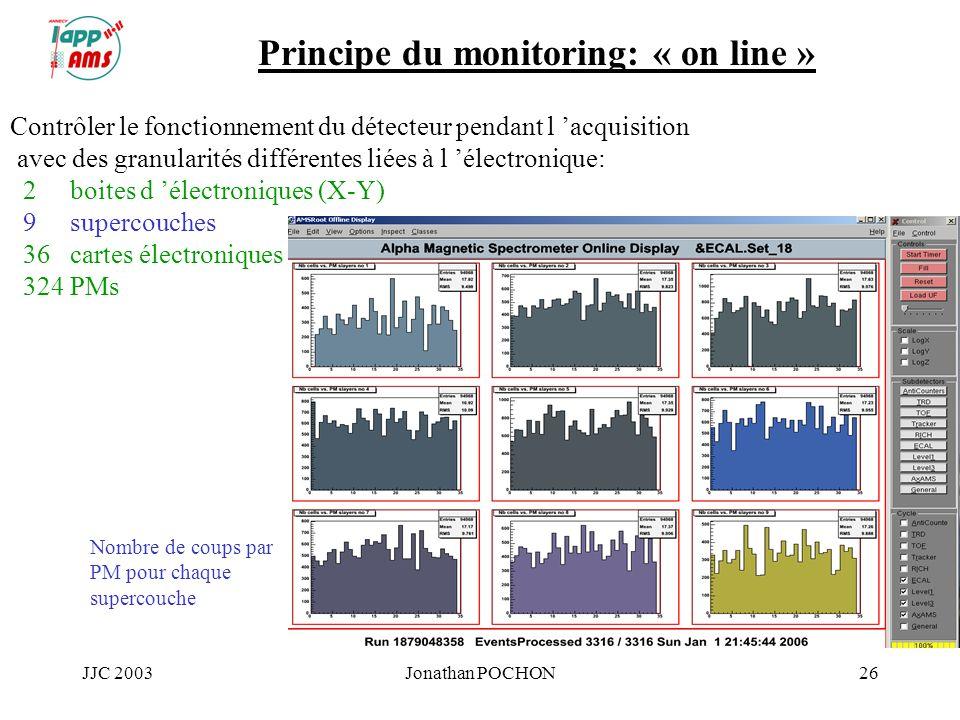 JJC 2003Jonathan POCHON26 Principe du monitoring: « on line » Contrôler le fonctionnement du détecteur pendant l acquisition avec des granularités dif