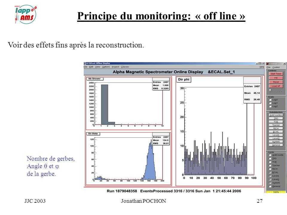 JJC 2003Jonathan POCHON27 Principe du monitoring: « off line » Voir des effets fins après la reconstruction. Nombre de gerbes, Angle et de la gerbe.
