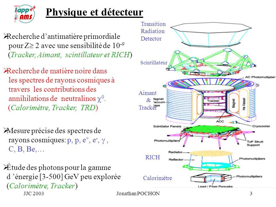 JJC 2003Jonathan POCHON3 Physique et détecteur Recherche dantimatière primordiale pour Z 2 avec une sensibilité de 10 -9 (Tracker, Aimant, scintillate