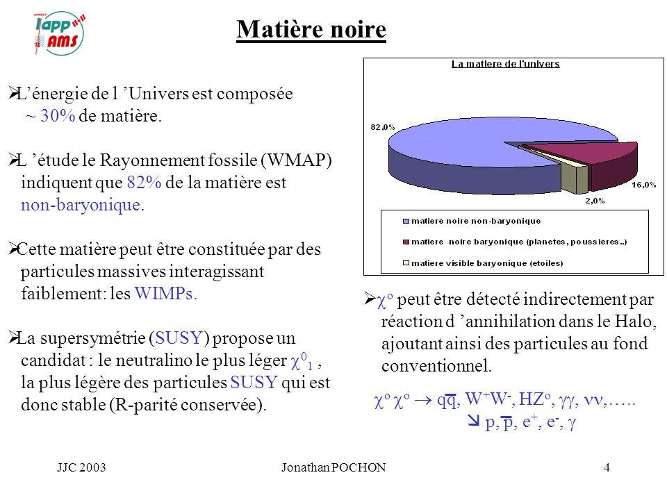 JJC 2003Jonathan POCHON4 Matière noire Lénergie de l Univers est composée ~ 30% de matière. L étude le Rayonnement fossile (WMAP) indiquent que 82% de