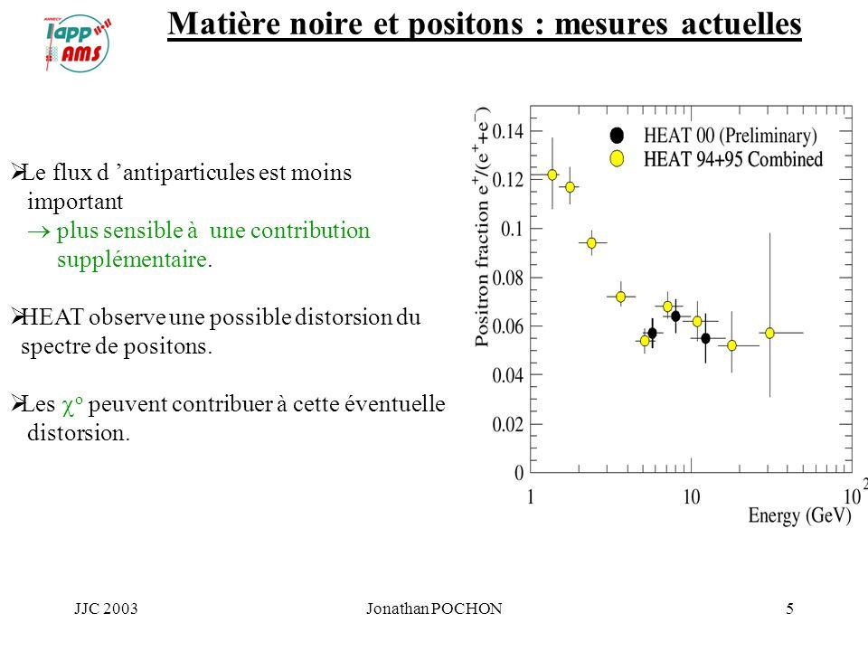 JJC 2003Jonathan POCHON5 Matière noire et positons : mesures actuelles Le flux d antiparticules est moins important plus sensible à une contribution s
