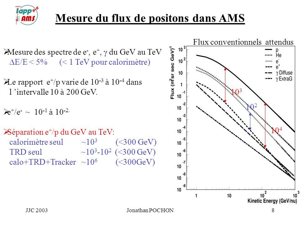 JJC 2003Jonathan POCHON8 Mesure du flux de positons dans AMS 10 3 10 4 Mesure des spectre de e -, e +, du GeV au TeV E/E < 5% (< 1 TeV pour calorimètr