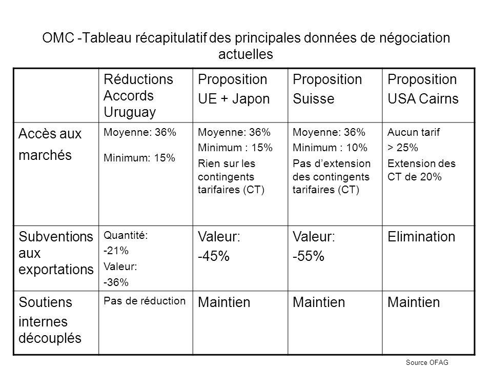 OMC -Tableau récapitulatif des principales données de négociation actuelles Réductions Accords Uruguay Proposition UE + Japon Proposition Suisse Proposition USA Cairns Accès aux marchés Moyenne: 36% Minimum: 15% Moyenne: 36% Minimum : 15% Rien sur les contingents tarifaires (CT) Moyenne: 36% Minimum : 10% Pas dextension des contingents tarifaires (CT) Aucun tarif > 25% Extension des CT de 20% Subventions aux exportations Quantité: -21% Valeur: -36% Valeur: -45% Valeur: -55% Elimination Soutiens internes découplés Pas de réduction Maintien Source OFAG