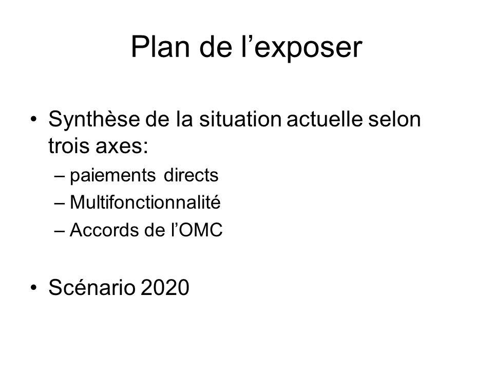 Plan de lexposer Synthèse de la situation actuelle selon trois axes: –paiements directs –Multifonctionnalité –Accords de lOMC Scénario 2020