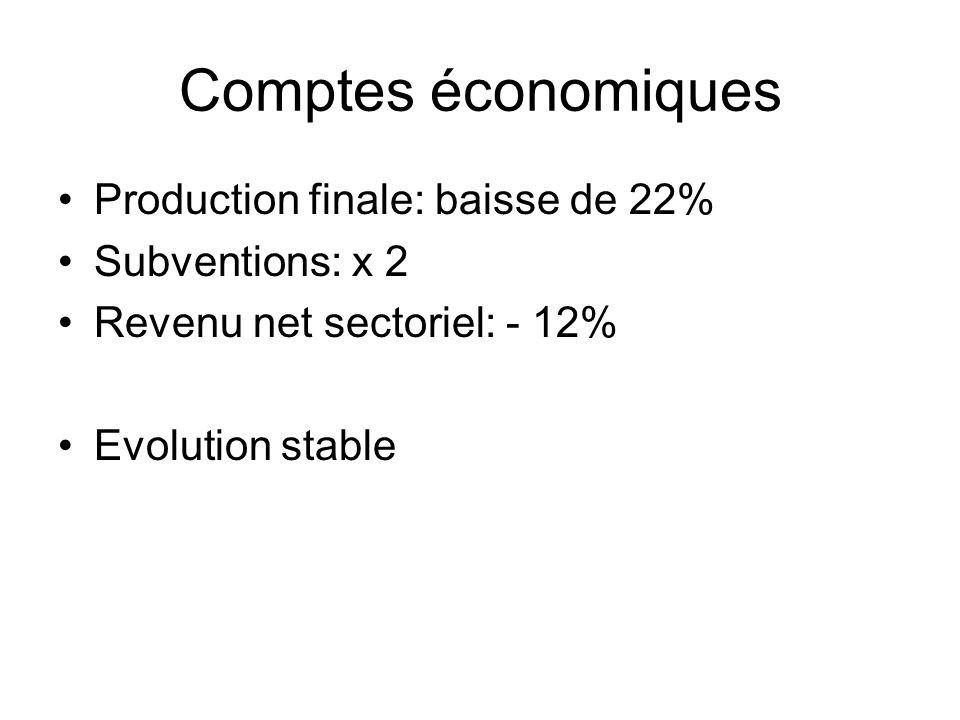 Comptes économiques Production finale: baisse de 22% Subventions: x 2 Revenu net sectoriel: - 12% Evolution stable