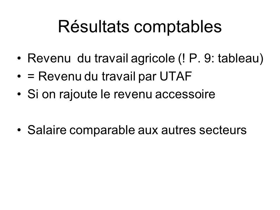 Résultats comptables Revenu du travail agricole (.
