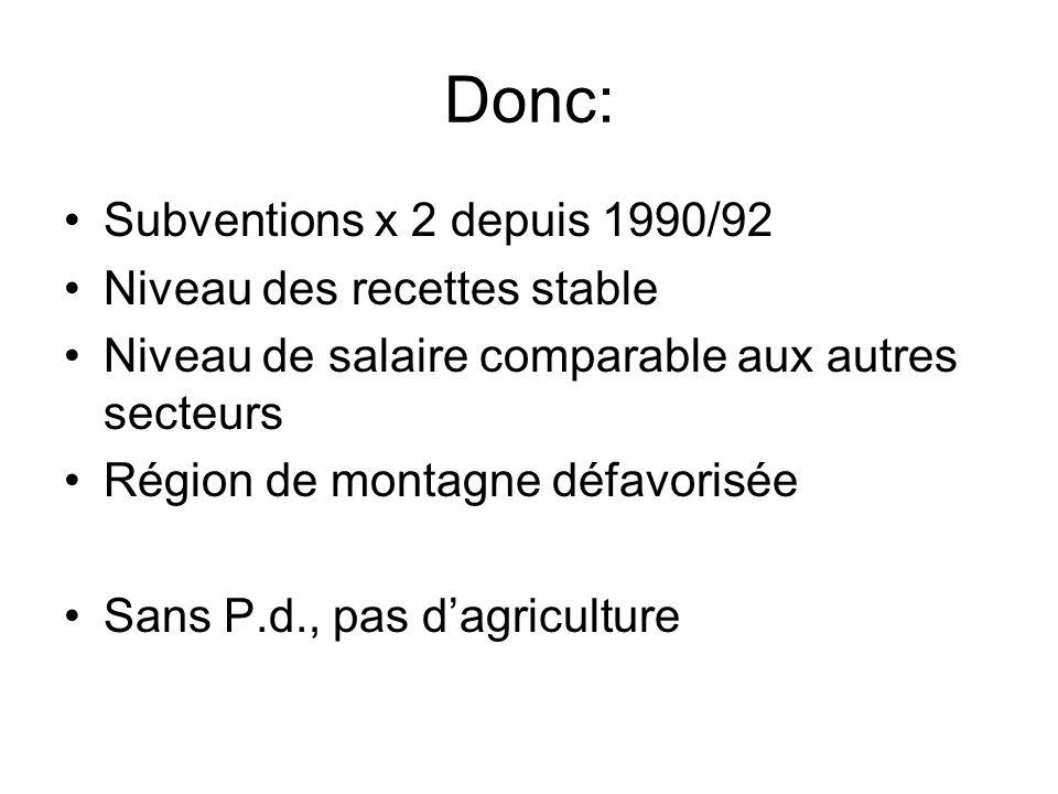 Donc: Subventions x 2 depuis 1990/92 Niveau des recettes stable Niveau de salaire comparable aux autres secteurs Région de montagne défavorisée Sans P.d., pas dagriculture