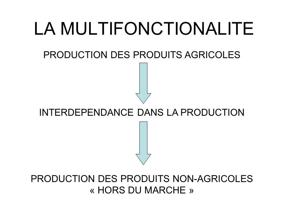 LA MULTIFONCTIONALITE FONCTIONS MULTIPLES DE LAGRICULTURE: PRODUCTIVES SOCIETALES ECOLOGIQUES