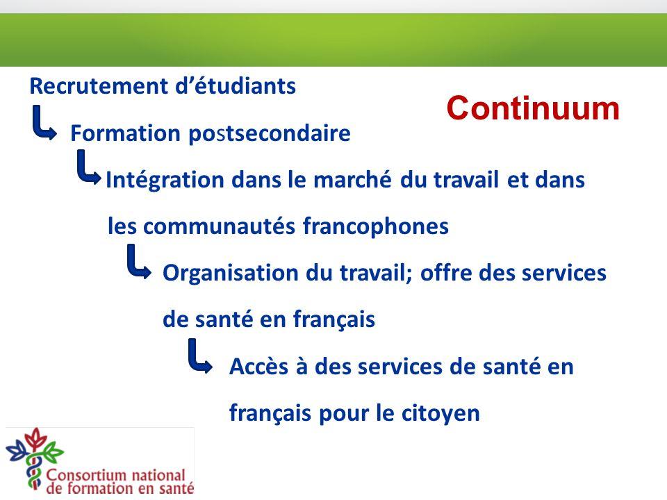 Recrutement détudiants Formation postsecondaire Intégration dans le marché du travail et dans les communautés francophones Organisation du travail; offre des services de santé en français Accès à des services de santé en français pour le citoyen Continuum