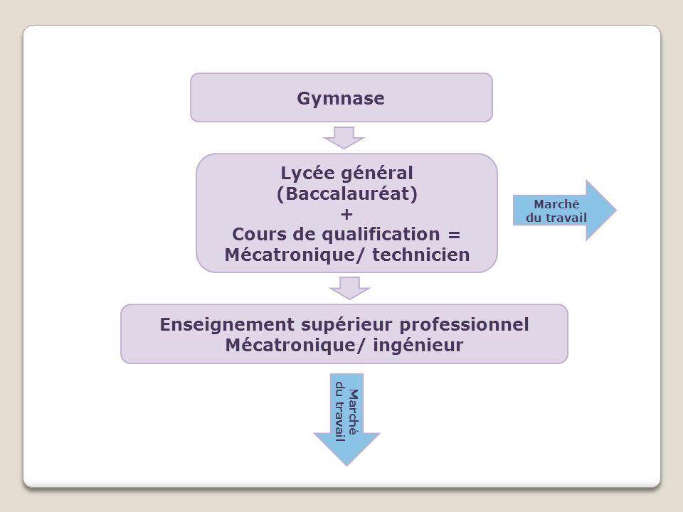 Gymnase Lycée général (Baccalauréat) + Cours de qualification = Mécatronique/ technicien Marché du travail Marché du travail Enseignement supérieur professionnel Mécatronique/ ingénieur