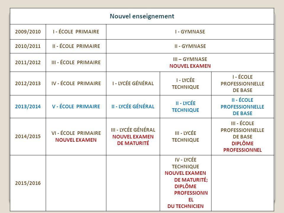 Nouvel enseignement 2009/2010I - ÉCOLE PRIMAIREI - GYMNASE 2010/2011II - ÉCOLE PRIMAIREII - GYMNASE 2011/2012III - ÉCOLE PRIMAIRE III – GYMNASE NOUVEL EXAMEN 2012/2013IV - ÉCOLE PRIMAIREI - LYCÉE GÉNÉRAL I - LYCÉE TECHNIQUE I - ÉCOLE PROFESSIONNELLE DE BASE 2013/2014V - ÉCOLE PRIMAIREII - LYCÉE GÉNÉRAL II - LYCÉE TECHNIQUE II - ÉCOLE PROFESSIONNELLE DE BASE 2014/2015 VI - ÉCOLE PRIMAIRE NOUVEL EXAMEN III - LYCÉE GÉNÉRAL NOUVEL EXAMEN DE MATURITÉ III - LYCÉE TECHNIQUE III - ÉCOLE PROFESSIONNELLE DE BASE DIPLÔME PROFESSIONNEL 2015/2016 IV - LYCÉE TECHNIQUE NOUVEL EXAMEN DE MATURITÉ; DIPLÔME PROFESSIONN EL DU TECHNICIEN